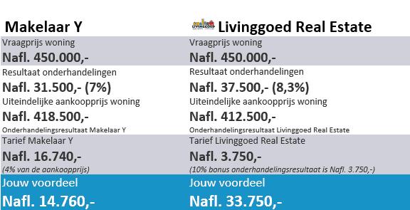 Livinggoed - Rekenvoorbeeld aankoopmakelaar
